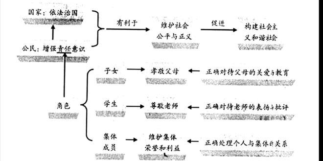 自尊的知识结构图