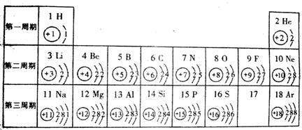 素原子结构示意图