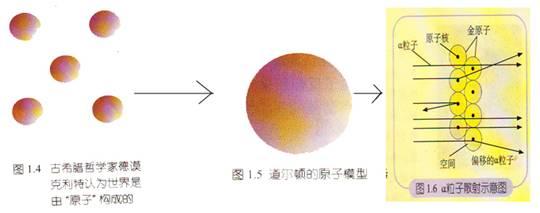 原子的内部结构