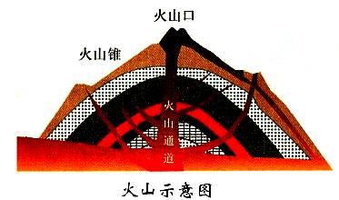 火山结构剖面图