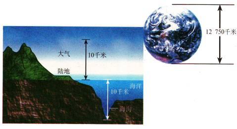 水圈知识框架图