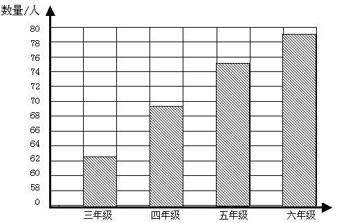 的区别,要具体   条形统计图和折线统计图分别要什么特点?   高清图片