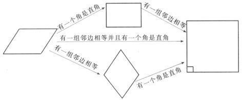 既是矩形又是菱形的四边形是正方形