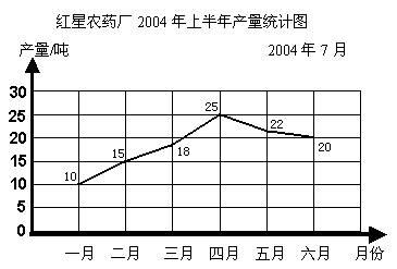绘制折线统计图的步骤是:先描点