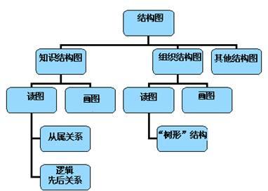 行政保卫部组织结构