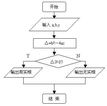 设计算法判断一元二次方程 是否有实数根,并画出相应的程序框图.图片