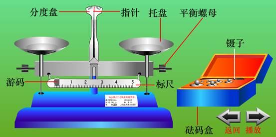(1)托盘天平的使用方法