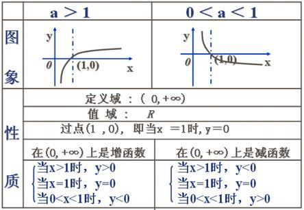 )题意分析:对数性质和对数运算法则的