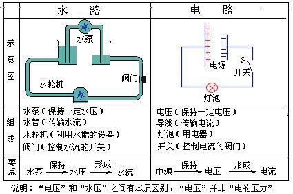 a是串联在电路中的,应该为电流表,如图2所示.  图2