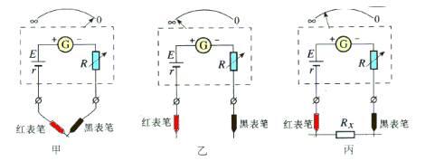 考点地位:欧姆表及多用电表问题是高中电学实验理论的重要组成部分,在