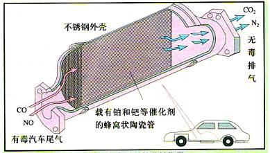 汽车尾气催化转换器