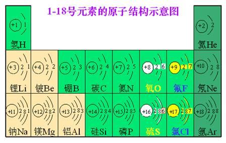 溴原子的结构示意图如