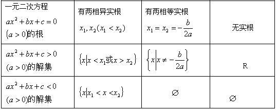 解一元二次不等式的步骤