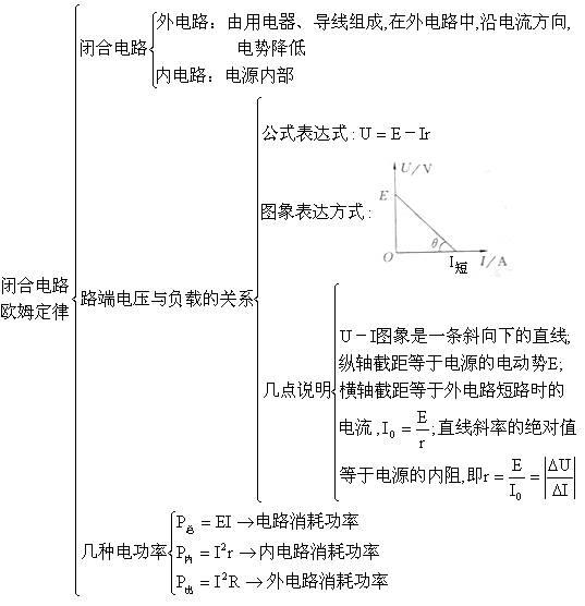 选择,填空题 路端电压与电流的关系图象 图象特点 选择,填空题 横