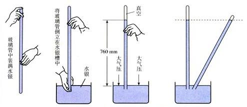②托里拆利实验 ③大气压的大小图片
