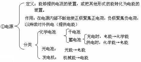 难点:短路的识别;设计电路图和连接实物图  三,考点分析: 1.