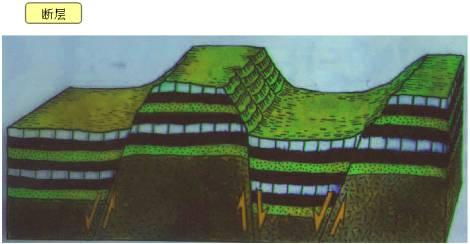 地球的岩石圈不是整体一块,而是被一些断裂构造带(如海沟,海岭等)分割