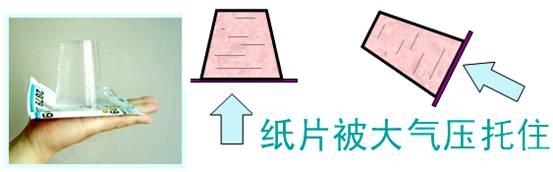 了解测大气压强的方法图片