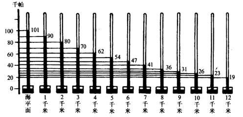 沸点跟气压的关系——气压增大图片