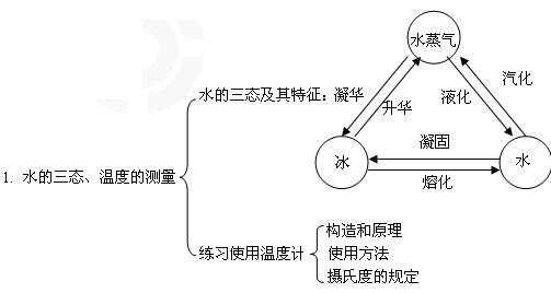 物态变化知识结构图
