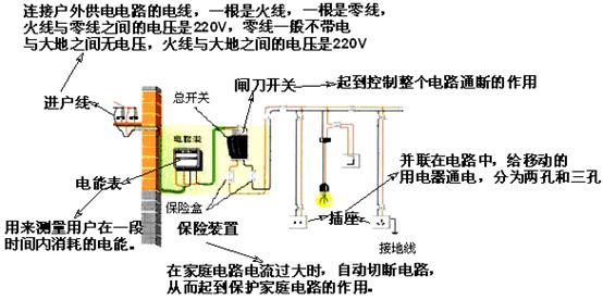 家庭电路的组成:主要由低压供电线