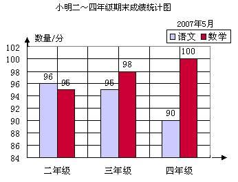 分析与解:根据统计表中的数据完成复式条形统计图,画直条时请注意图片