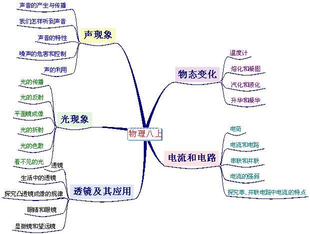第五章:电流和电路 电路的连接,电流表的使用和探究串,并联电路中电流