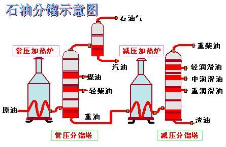 石油分馏_石油的分馏【相关词_ 石油分馏装置图】