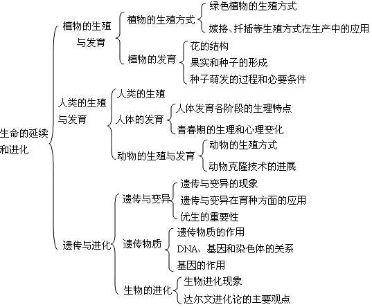 生物必修二结构框架图