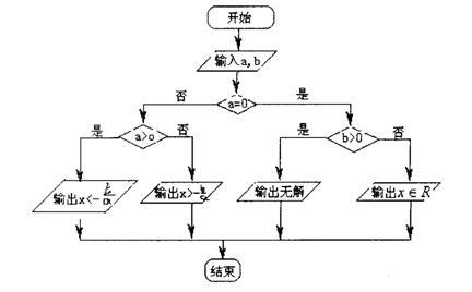 画出班级组织结构图
