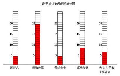 通过观察和分析条形统计图获取实际信息