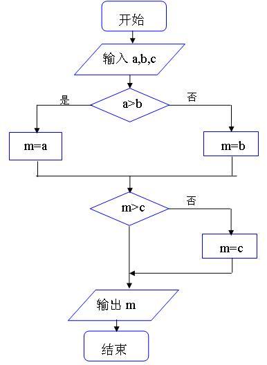 循环结构的算法流程图