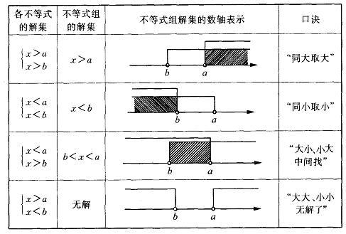 解一元一次不等式组的基本步骤是