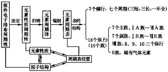 结构的多种化学用语 (1)化学式;如离子化合物nacl,由原子构成的化合物