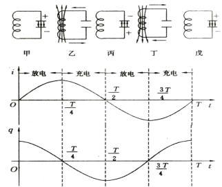 (2)发射电磁波的振荡电路的