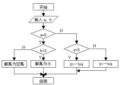 流程图描述动态过程,结构图刻画系统结构.
