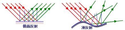 波光粼粼是镜面反射_3. 分类