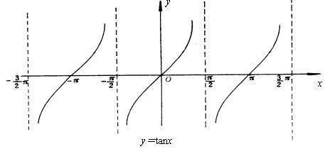(3)周期性:正弦函数是周期