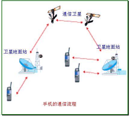 手机网站逻辑结构图