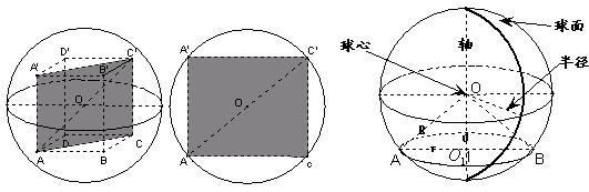 高考中本部分内容的热点问题主要有证明点线面的关系,如点共线、线共点、点共面及线共面问题;证明空间中线面的平行、垂直关系;求空间的角和距离。考查的重点是点线面的位置关系及空间角,突出考查空间想象能力,侧重于空间线面位置关系的定性与定量考查,算中有证。其中选择、填空题注重几何符号语言、文字语言、图形语言三种语言的相互转化,考查对图形的识别、理解和加工能力;解答题则一般将线面集中于一个几何体中,即以一个多面体为依托,设置几个小问,设问形式以证明或计算为主。