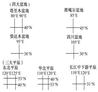 中国地图经纬度全图