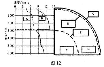 地震波的变化说明地球内部的三圈层中为固体的是