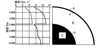 第一章 行星地球 第四节 地球的圈层结构同步 测试