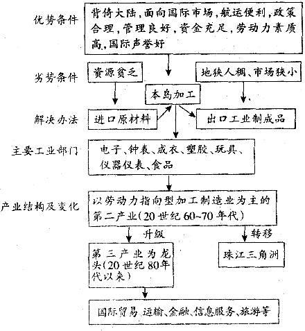 香港的产业结构