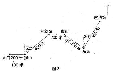 一幅完整的游览路线图就完成了(如图3)
