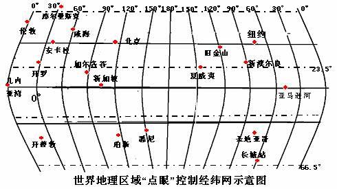 带经纬度的中国地图