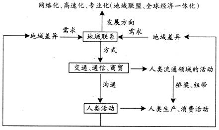 单元知识结构图