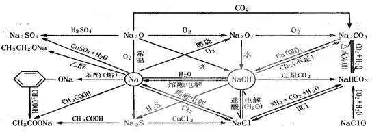 结构网络图解 常见元素及其化合物是中学化学的重点,也是学习化学的基本点,在高考中元素化合物是考查的重点。元素化合物在高考中的考查方式主要有两种:一是单独考查某一族元素的结构、性质、制备以及用途等;二是将元素化合物的知识与基本概念、基本理论结合,与化学计算相结合,与无机推断相结合,与化学实验相结合等,它们是以元素化合物为载体结合基本概念、基本理论、化学计算、化学实验等进行考查,虽然在这些考查中是以考查后者为主,但它必须是建立在掌握了元素化合物知识的基础上才能解决相关的问题。所以在复习中一定要首先重视元素化合
