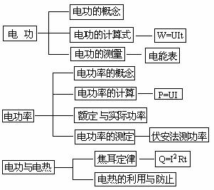(3)利用电能表测量用电器的电功率; (l)实验原理:伏安法测功率的依据