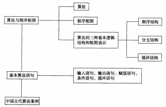 一次方程知识结构图;;